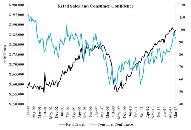 RetailConsumer