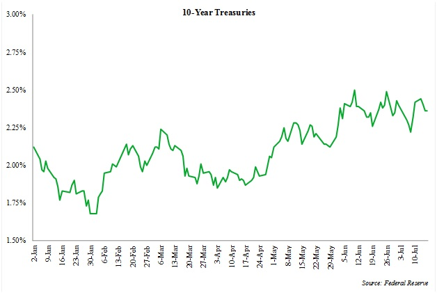10YearTreasuries