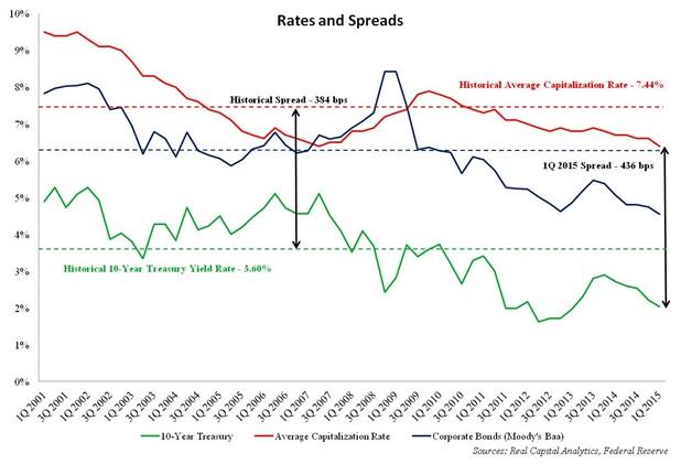RatesSpreads