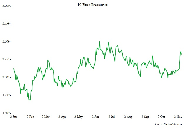 10 Year Treasuries