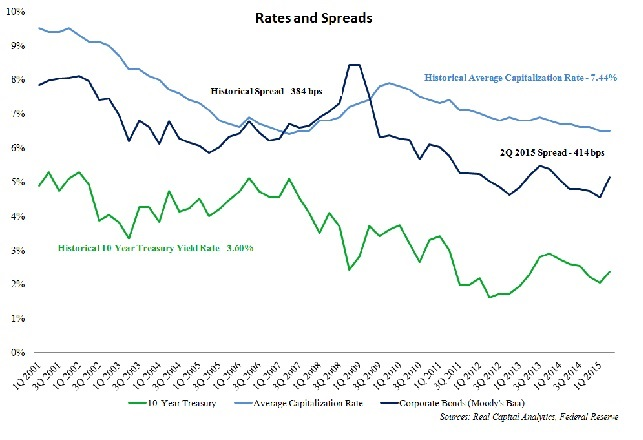 Rates and Spreads 2