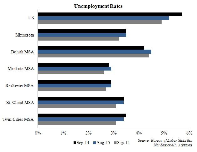 Unemployment by MSA