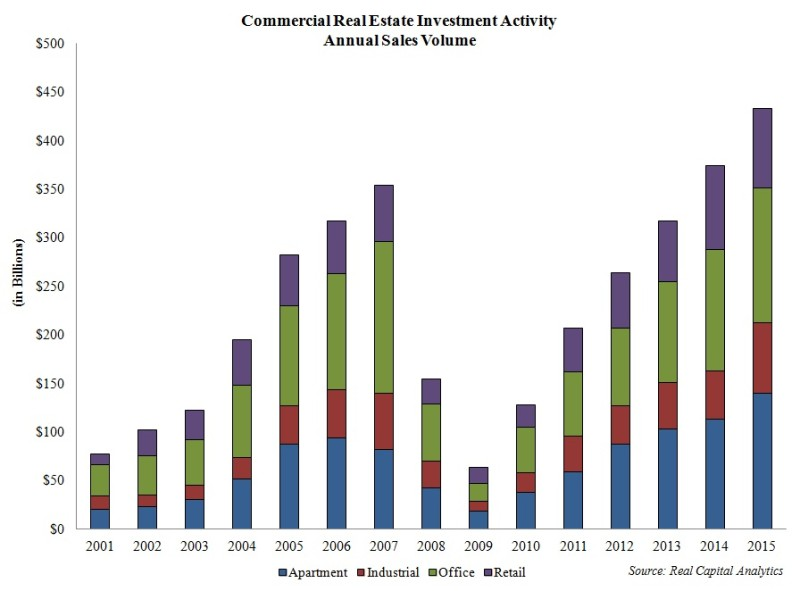 CRE investment activity
