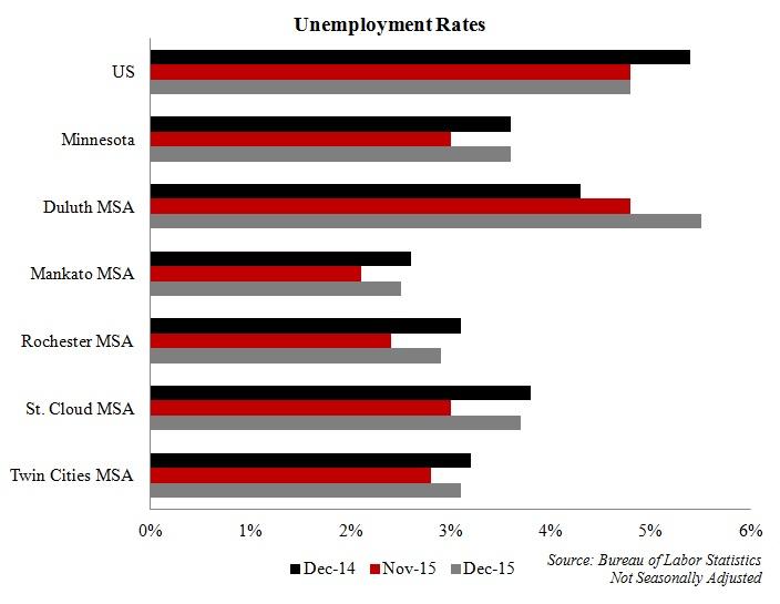 MN unemployment