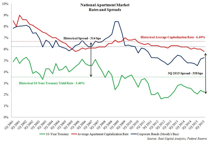 Natl apartment market rates and spreads