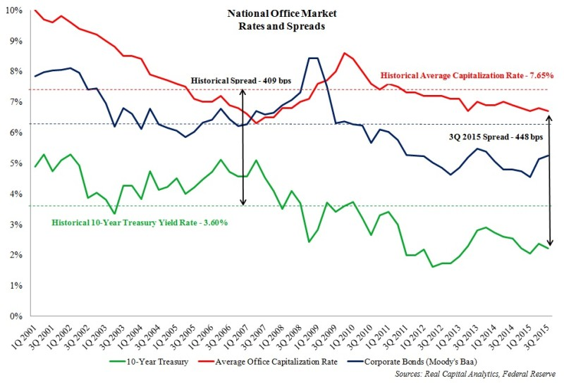 Natl office market rates & spreads