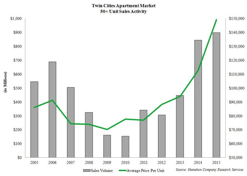 TC apartment sales 50+ units