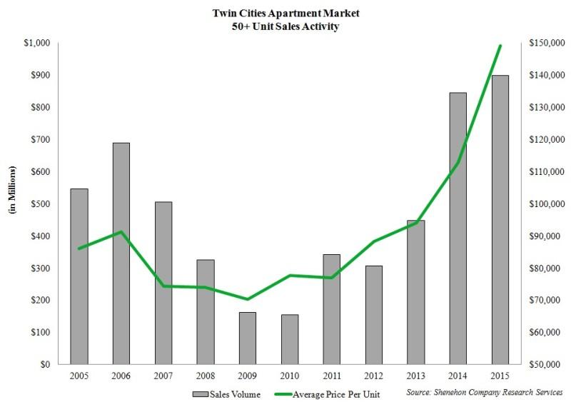 TC apartment sales 50+ units