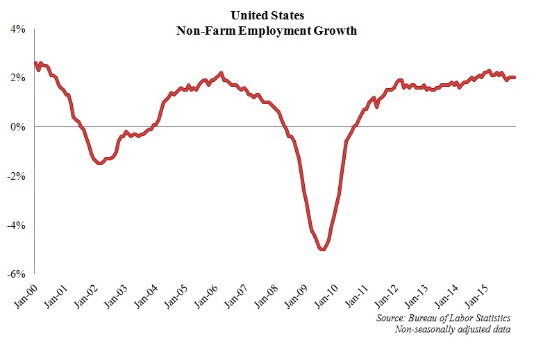 US non-farm employment growth