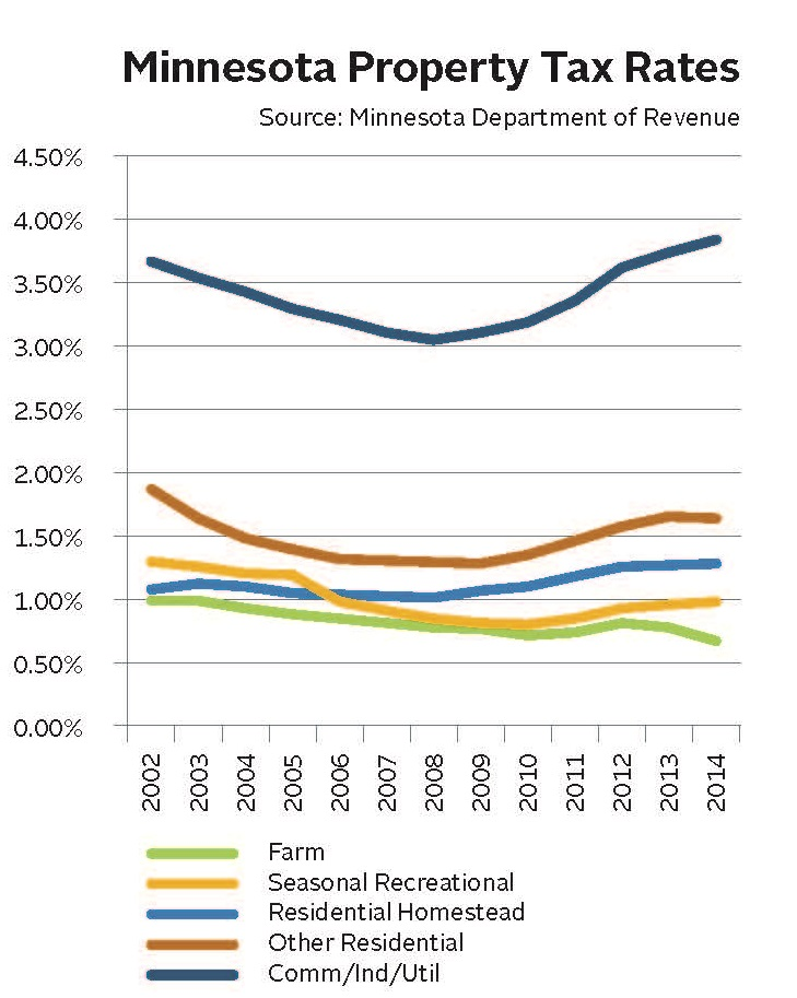 MN property taxes