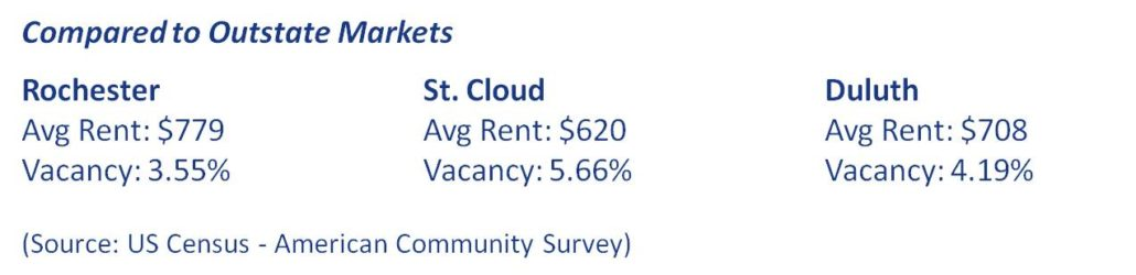 Outstate Apartment market