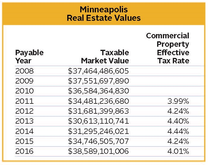 RE taxes chart 1