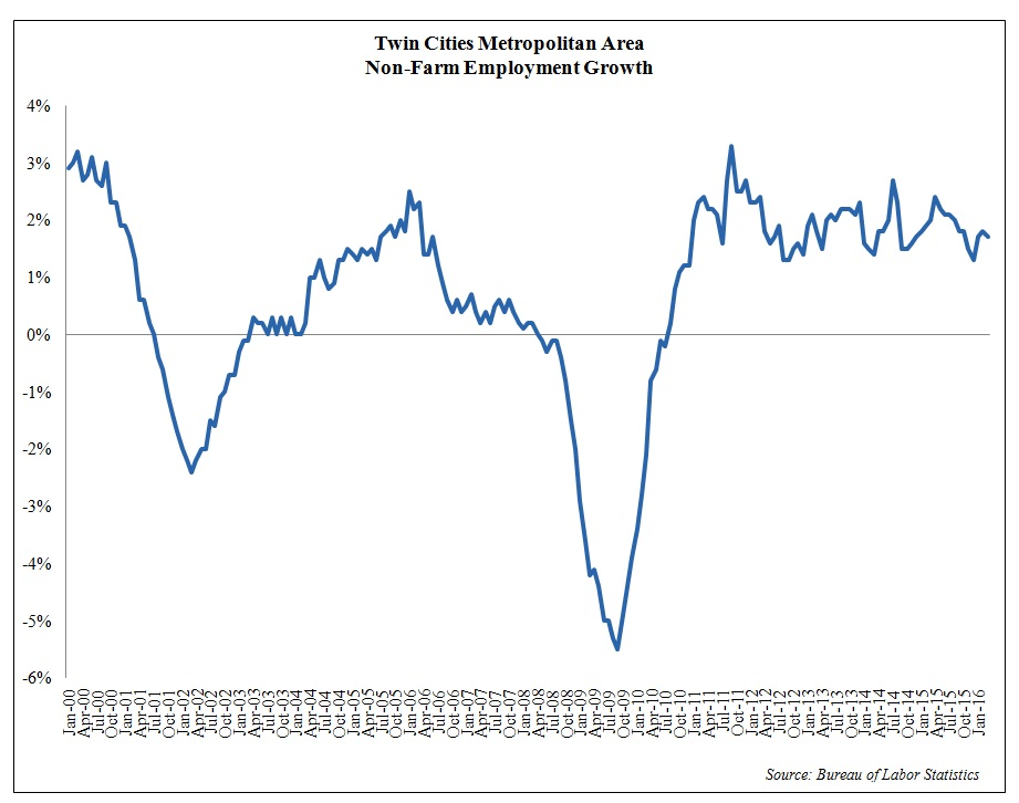 TC employment growth
