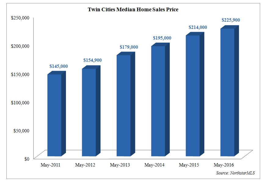 TC median homes sales price