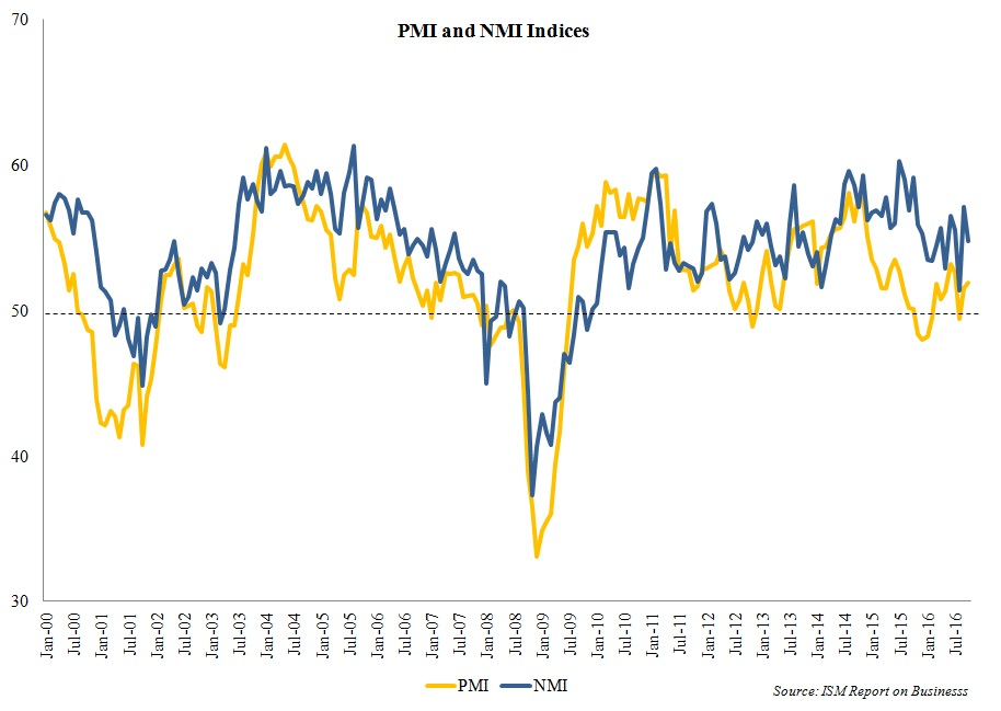 pmi-and-nmi