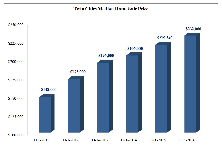 tc-median-home-sale-price