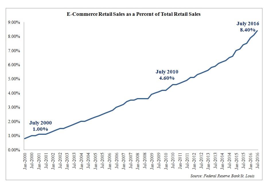 e-commerce-retail-sales