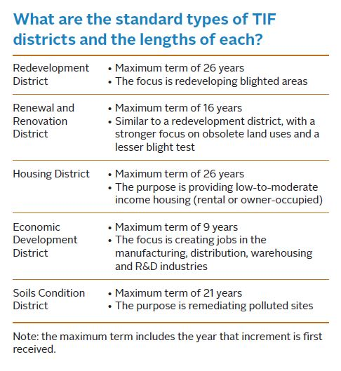 Frequently Asked Questions on Tax Increment Financing (TIF
